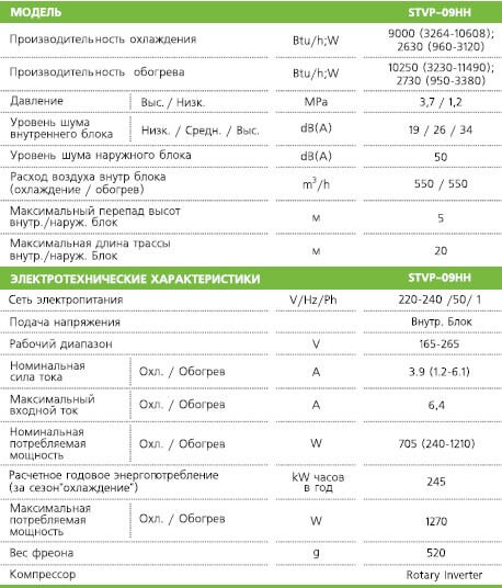 Характеристики кондиционера STVP-09HH
