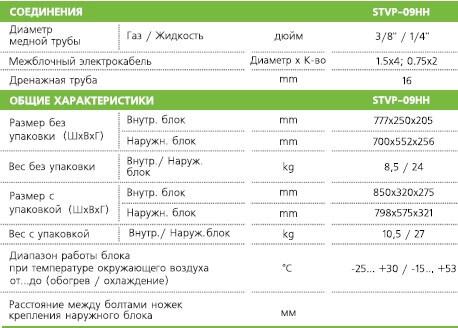 Характеристика STVP-09HH