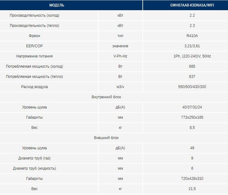 Таблица характеристики кондиционера Gree серии Bora Inverter