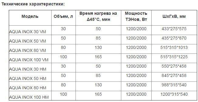 Таблица характеристики бойлера Roda Aqua INOX